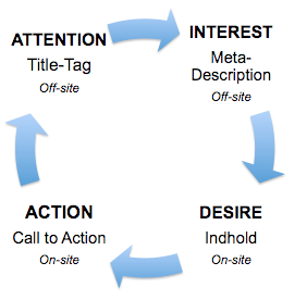 how to call action from anchor tag