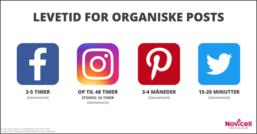 Levetid for organiske posts